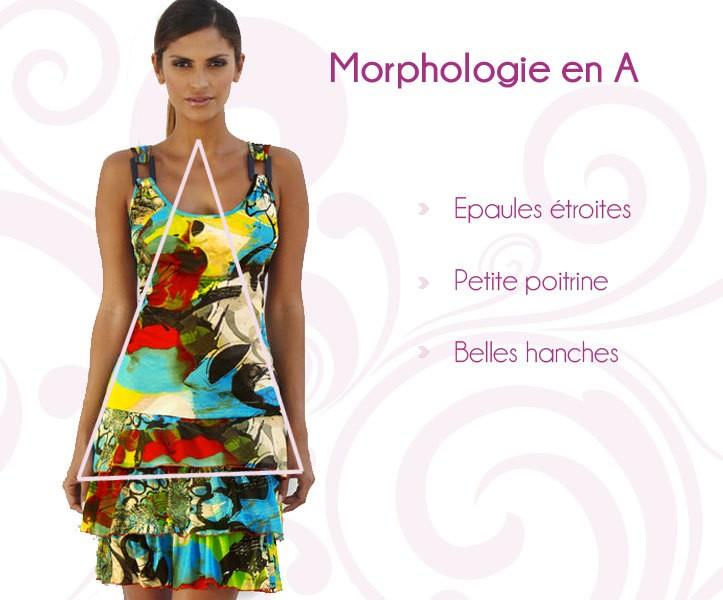 Découvrez votre morphologie et les vêtements qui vous mettrons en valeur